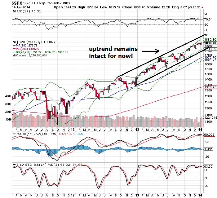 spx weekly chart update