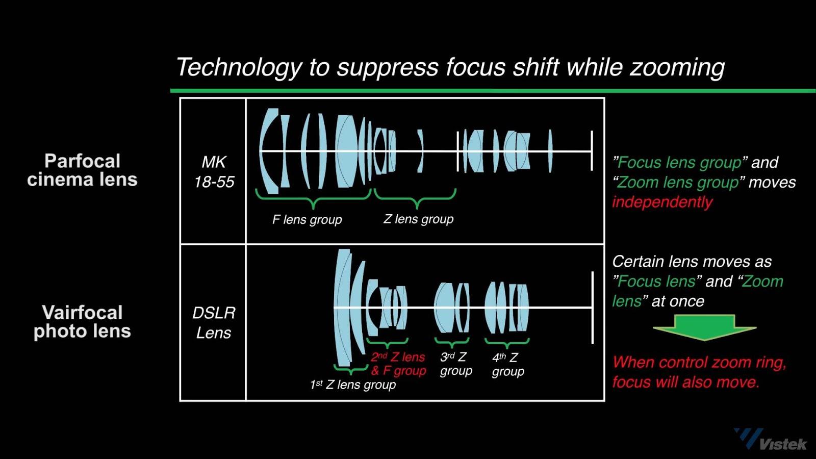 Различия в оптических схемах парфокального и варифокального объективов