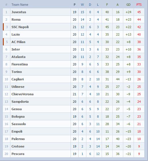 League table epl la liga serie a nigeria news today - La liga latest results and table ...
