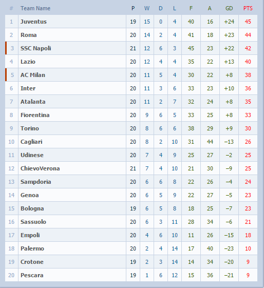 spanish league table today