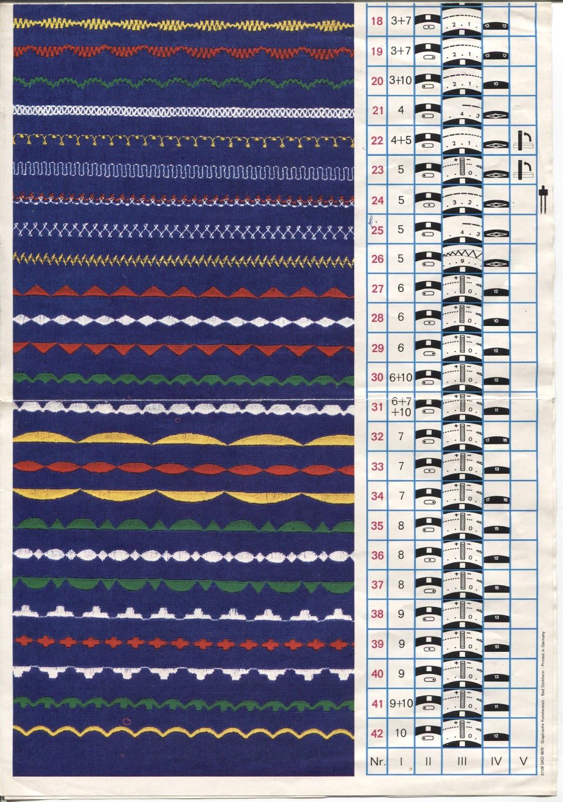 Pfaff 133 K-0-11-A: Die Stichkombinationen der Pfaff 1221 und 1222