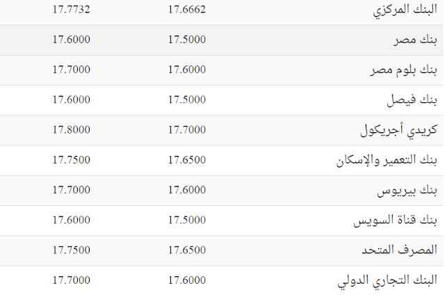 سعر الدولار اليوم الجمعة فى السوق السوداء وفي بنوك مصر اليوم السبت 11/3/2017