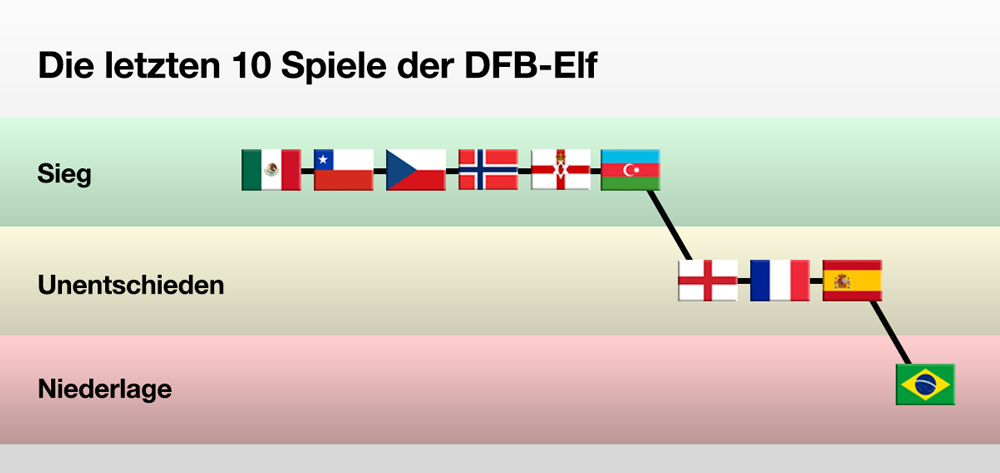 [Obrazek: DFBSpiele.jpg]