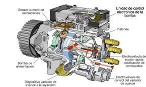 Tipos de bombas de inyección diesel
