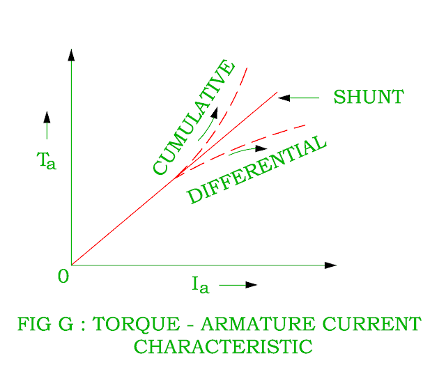 torque-armature-current-characteristic-of-dc-cumulative-compound-motor.png