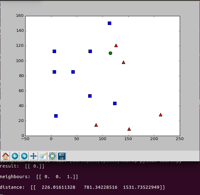 Part 5: Studying Digital Image Processing with OpenCV-Python ~ Tech