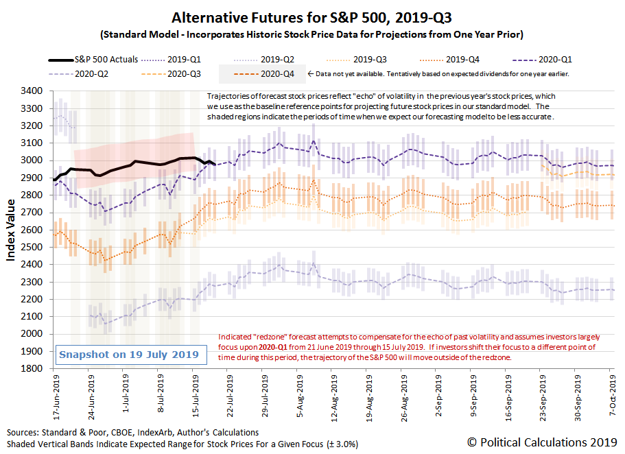 Alternative Futures - S&P 500 - 2019Q3 - Standard Model, with Redzone Forecast Between 21 June 2019 and 15 July 2019 Assuming Investor Focus on 2020-Q1 - Snapshot on 19 Jul 2019