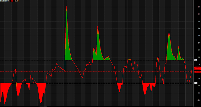 CCI Modified Overbought Oversold Zone