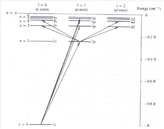 Chanifans blog spektroskopi elektronik atom umumnya elektron dalam tingkatan energi yang lebih rendah nn dapat mengalami transisi ccuart Gallery