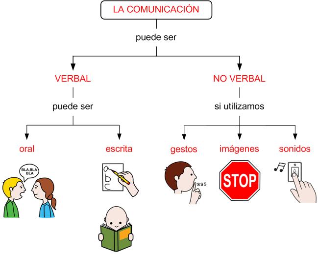 Itt Comunicación Humana Tarea 2 Tipos De Comunicación