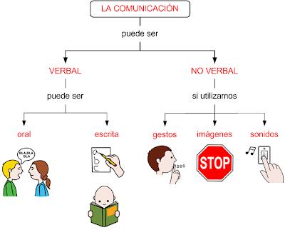 Resultado de imagen de COMUNIcacion verbal y no verbal