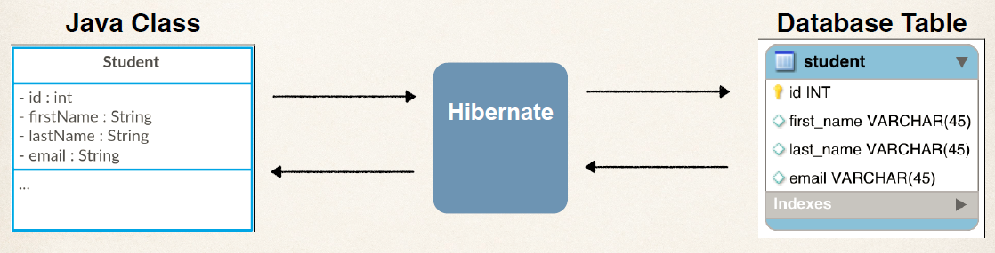 Hibernate 5 Java Configuration Example - DZone Java
