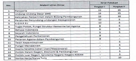 masing-masing materi ujian dinas