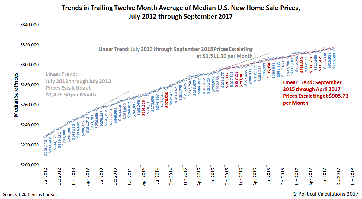 Trends in the Trailing Twelve Month Moving Average of New Home Sale Prices, July 2012 through September 2017