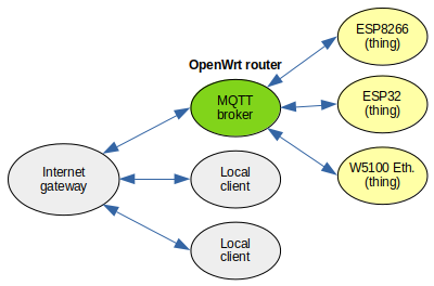 Run a local MQTT broker on OpenWrt router