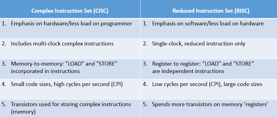 Difference Between RISC and CISC Architectures and its ...