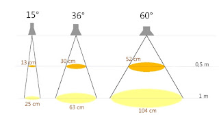 Skizze Abstrahlwinkel und Lichtkreisgrößen