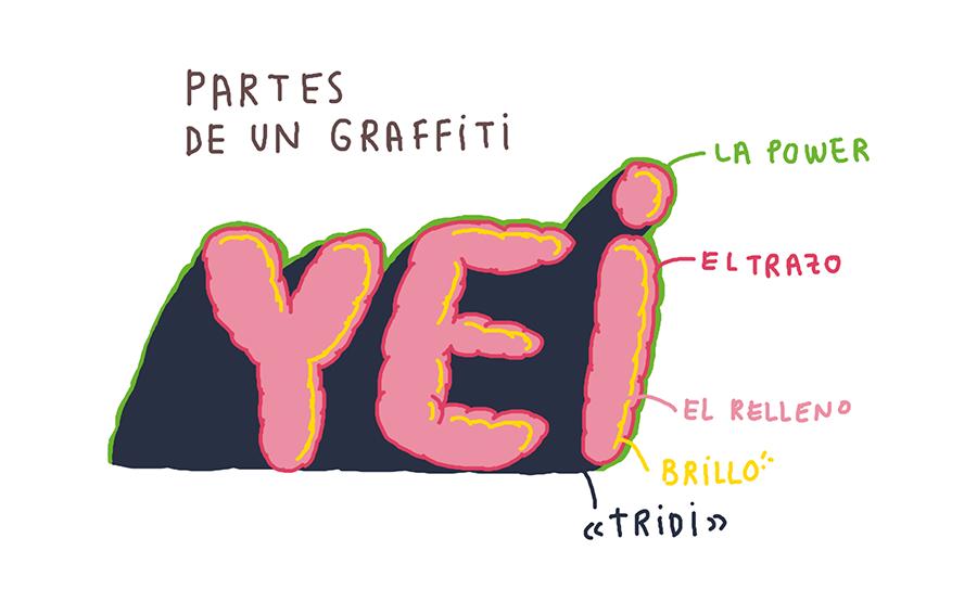 PARTES DE UN GRAFFITI