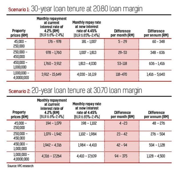 Year One Malaysia: Higher Interest Rates & Affordable Housing