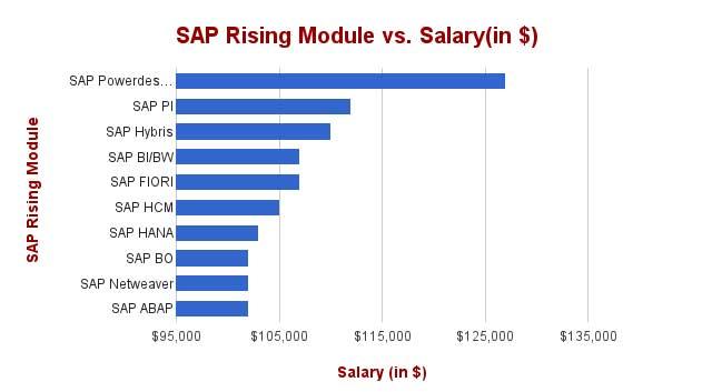 In demand SAP Career | SAP Simple Logistics | SAP HANA | SAP