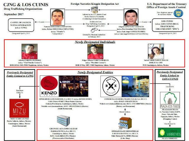 Estas son las 4 empresas que EU les puso el dedo y en su lista de narcotraficantes internacionales por pertenecer  El CJNG y Los Cuinis