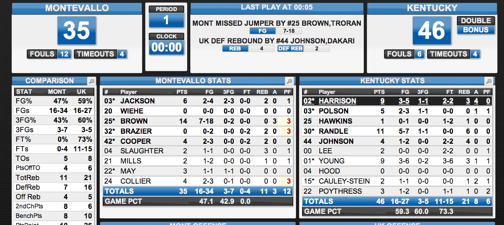 Big Blue Corner: UK vs. Montevallo Halftime Stats