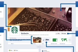 Overview of Facebook Timeline