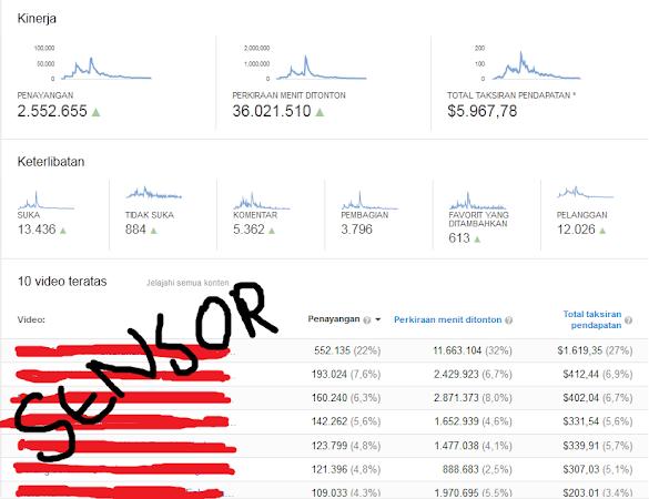 Perbedaan Pemula dan yang sudah berpengalaman dalam Menghasilkan Uang dari Youtube