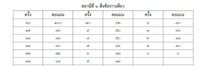 สอบนักเรียนเตรียมทหาร ปี2562 (ทุกเหล่า) พร้อมตัวอย่างข้อสอบและเฉลย