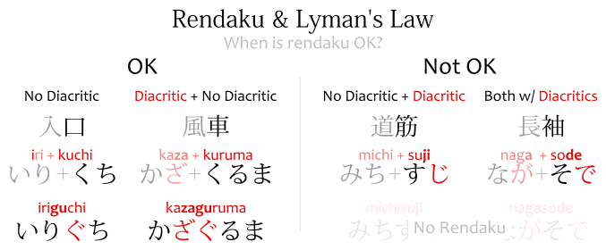 Rendaku & Lyman's Law: diagram showing how it works and when is it OK to use rendaku. When there are no diacritics on the latter morpheme of the word.