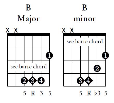 Guitar jeena jeena guitar tabs lesson : Guitar : guitar tabs jeena jeena Guitar Tabs Jeena Jeena plus ...