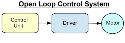 Open Loop Control System | Thetechunknown