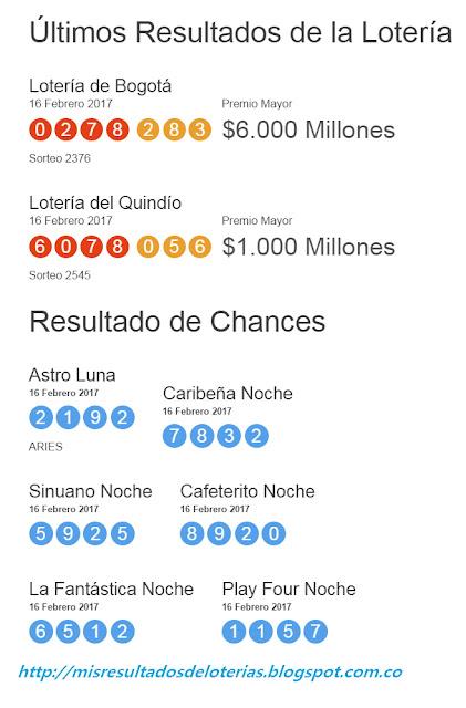 Últimos Resultados de la Lotería -Resultados del chance hoy - Resultados de la loteria hoy