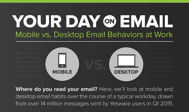 Mobile vs Desktop Email Behavior At Work