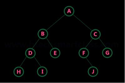 Threaded Binary Tree1