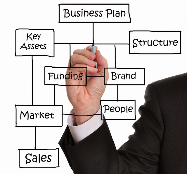 How To Set Up a Business  Plan That Assures Big Incomes