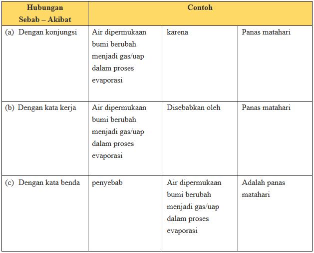 Tugas Bahasa Indonesia Kelas XI Halaman 13 Kurikulum 2013 ...