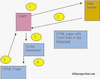 Cara Kerja Client Side Scripting dan Server Side Scripting