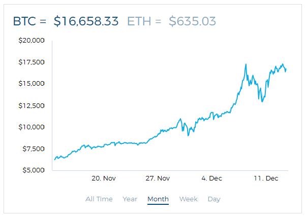 Grafik Nilai Bitcoin