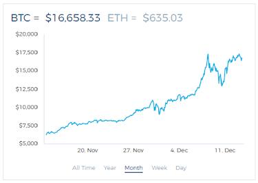 Gila 1 Bitcoin = $16842.33 atau sekitar Rp.240 juta hari ini!