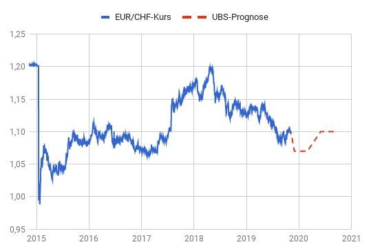 UBS Wechselkursprognose Euro - Schweizer Franken 2020 grafisch dargestellt