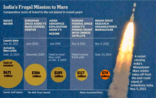 #Mangalyaan // #MarsMission Cost Less Than Cost of Movie #Gravity // http://pallab-kakoti.blogspot.com/2014/09/mangalyaan-creates-history-indian-deep-space-mission.html