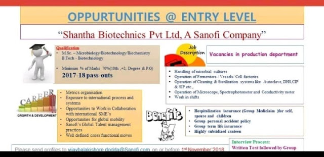 Shantha Biotechnics Pvt. Ltd (a Sanofi Company) Opportunities for Freshers