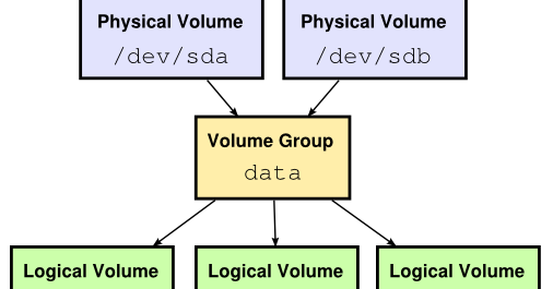 creating LVM in linux | troubleshoot_IT_stuffs