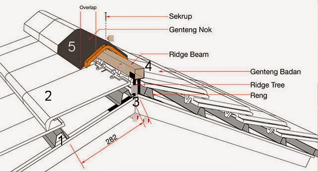 nok atap baja ringan cara pasang tanpa semen khusus pelana genteng flat