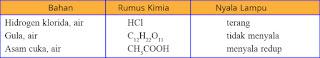 Soal kimia tentang larutan elektrolit dan nonelektrolit no 23