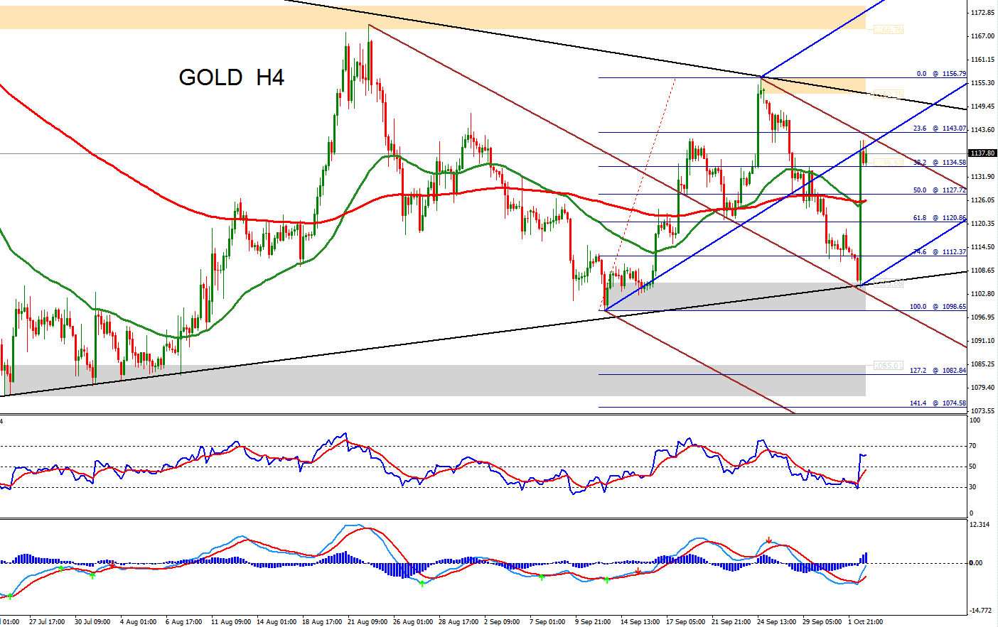 Gold Technical Analysis: Gains Halted by Dollar Strength