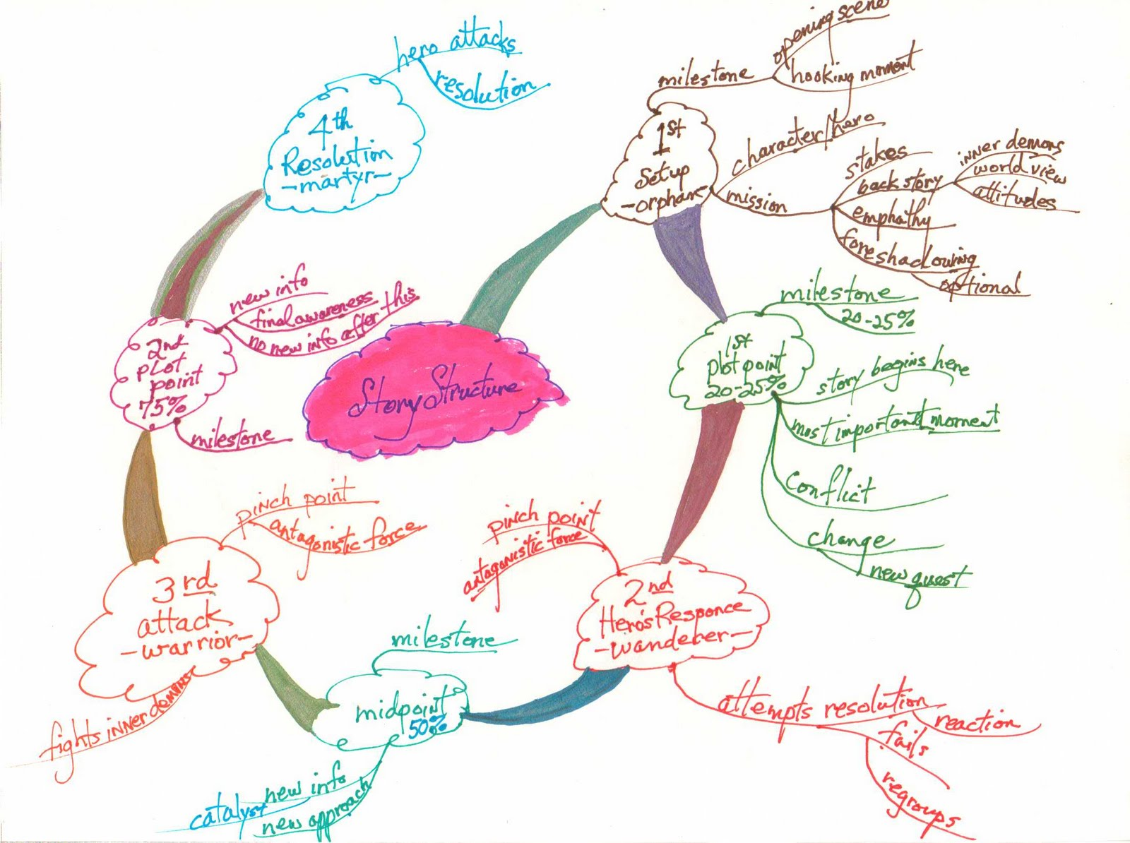 How to write a story mind map