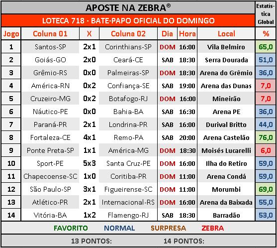 LOTECA 718 - BATE-PAPO OFICIAL DO DOMINGO 05