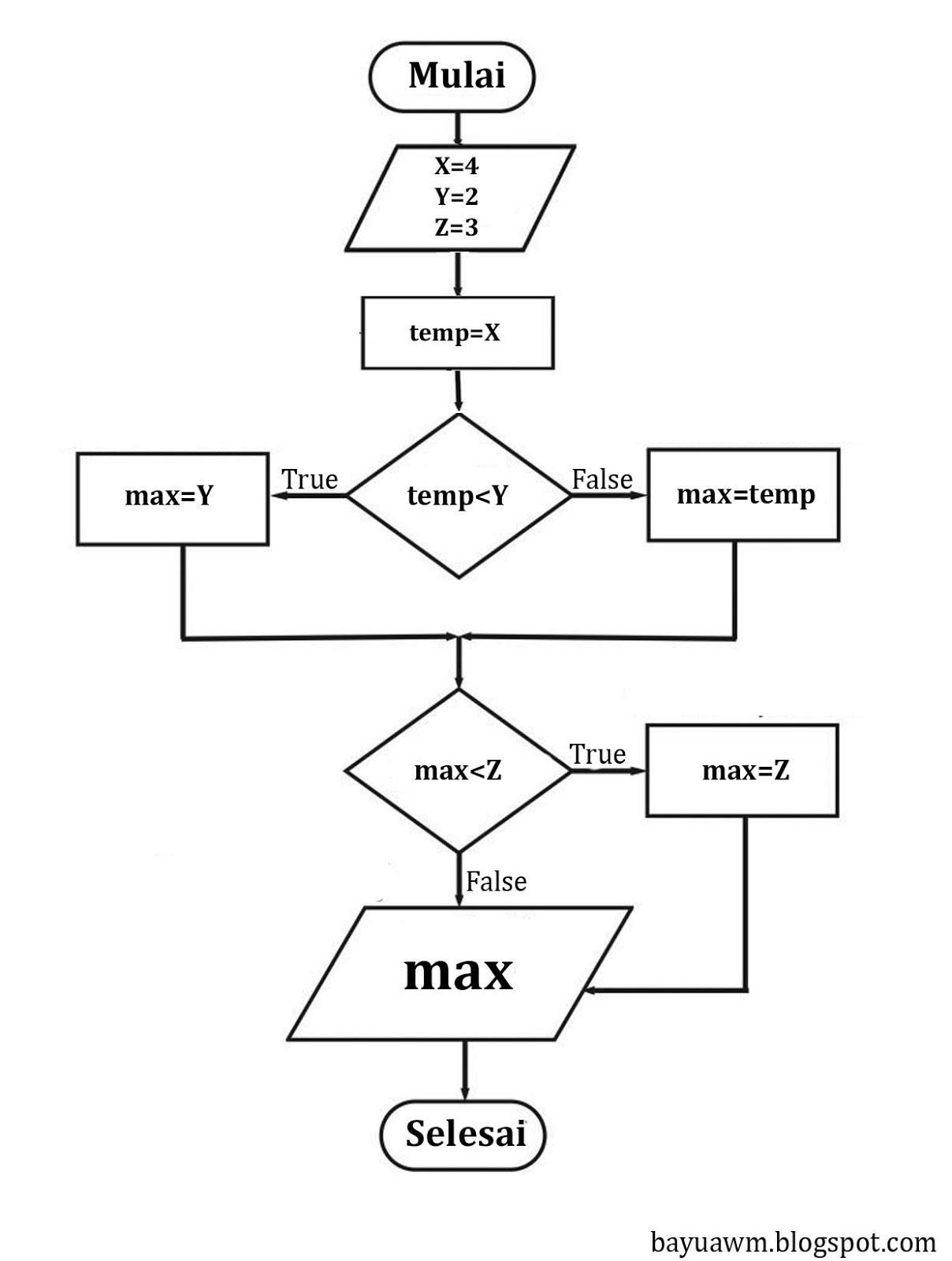 Bayu Pratama S Tugas Algoritma Dan Struktur Data